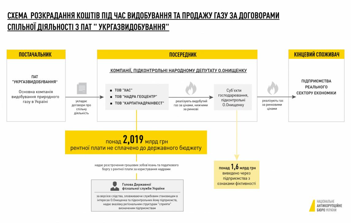ВКиеве задержали руководителя фискальной службы Украинского государства