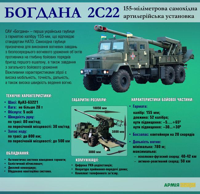 В перспективе для нужд артиллерии в Украине будут производить порох, гильзы, капсюль и взрыватель