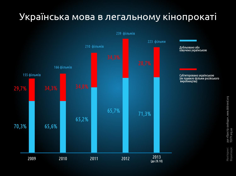 Украинский язык в кинопрокате