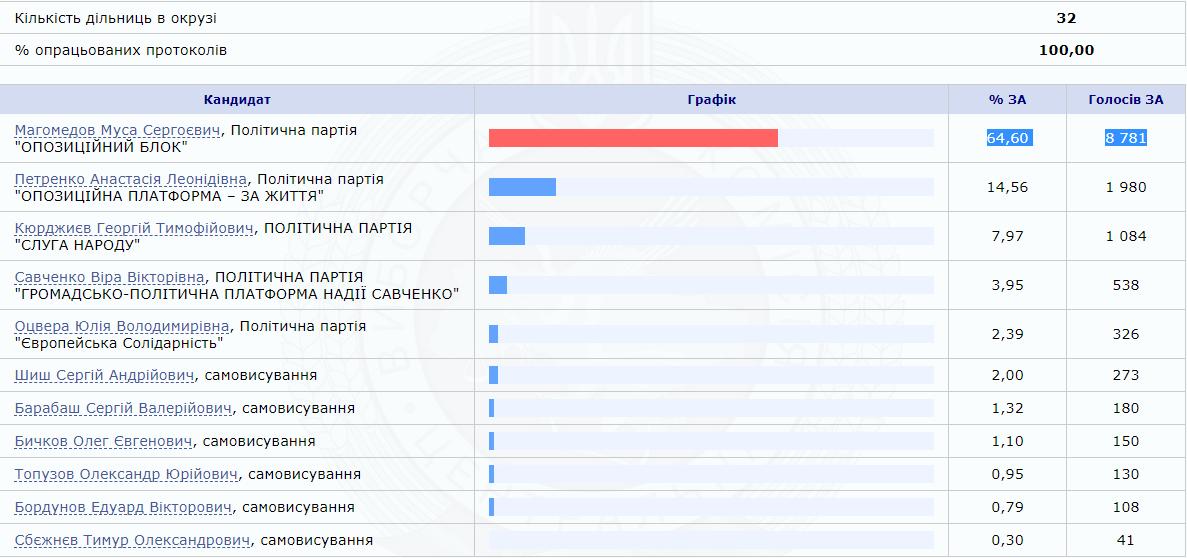 Результаты голосования на внеочередных выборах в Раду-2019