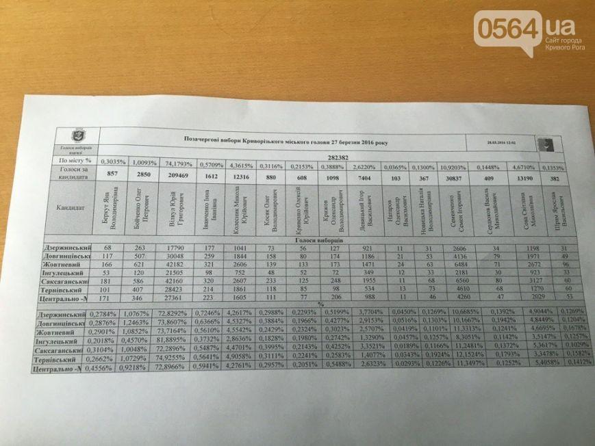 Итоги внеочередных выборов в Кривом Роге