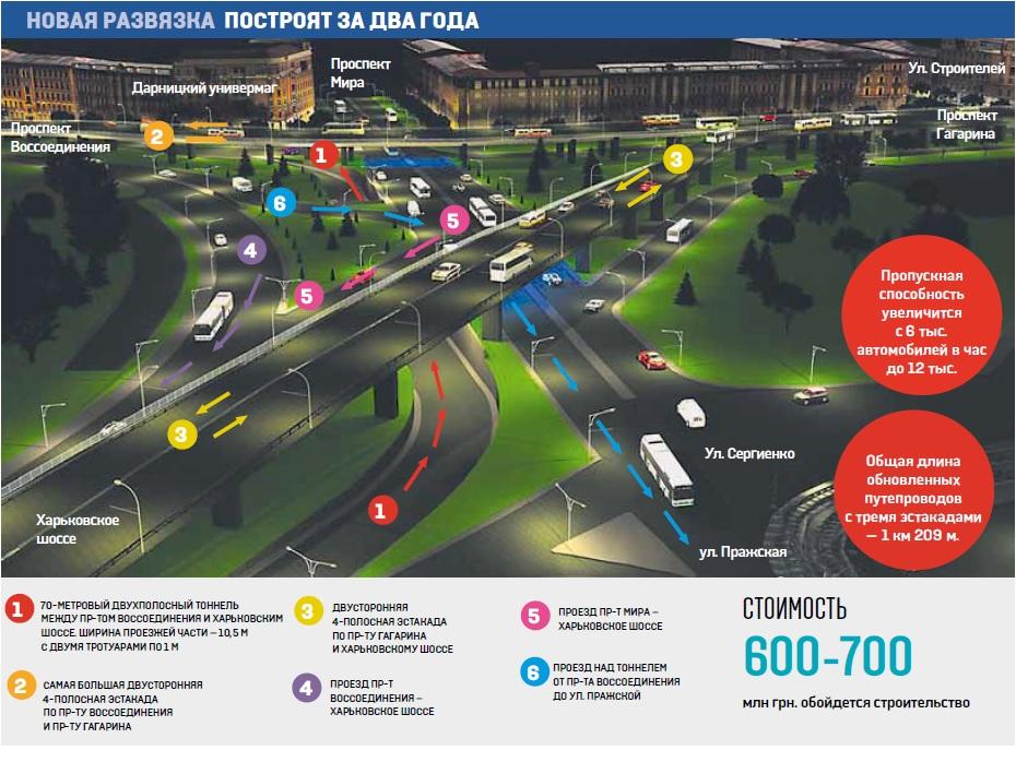 Развязка на Ленинградской площади