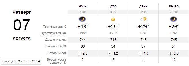 Прогноз погоды на 7 августа, Киев