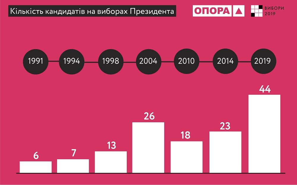 Число кандидатов в президенты в этом году побило рекорды всех предыдущих выборы президента
