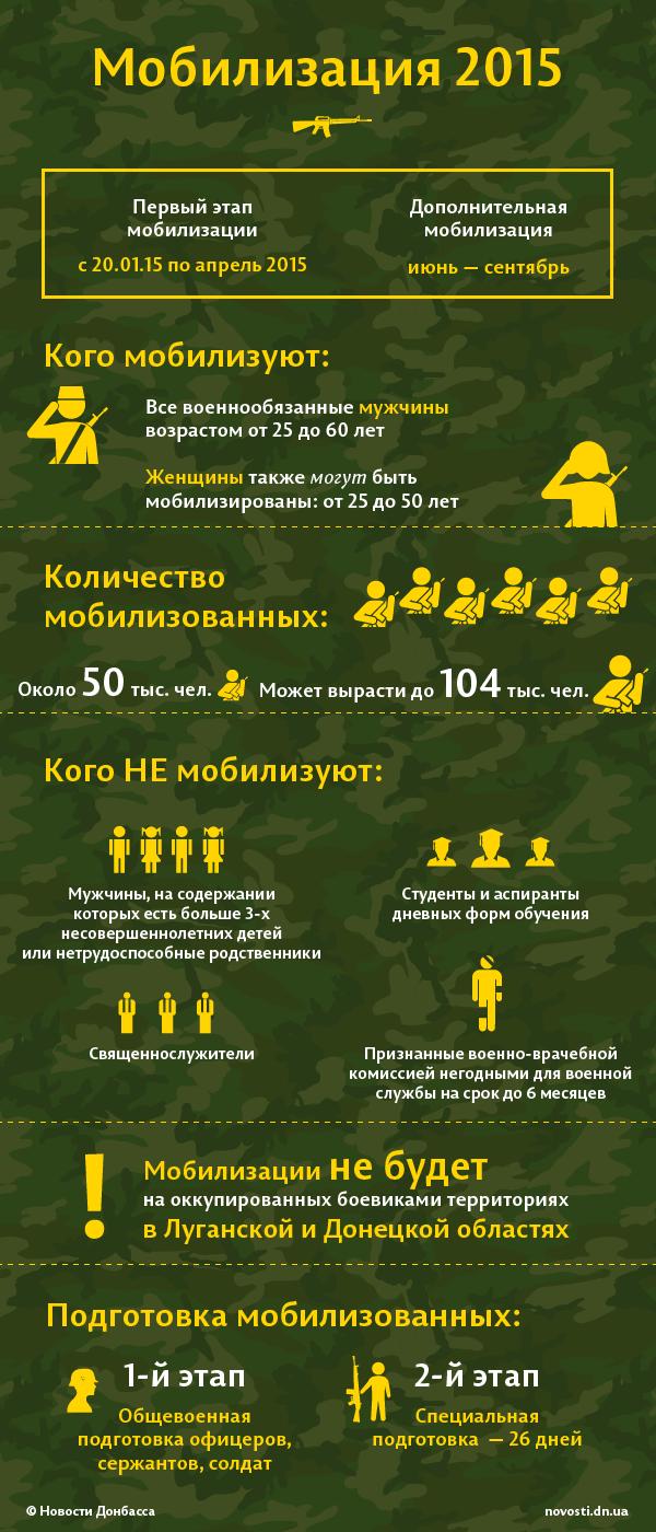 Мобилизация в Украине: кого будут призывать в 2015 году
