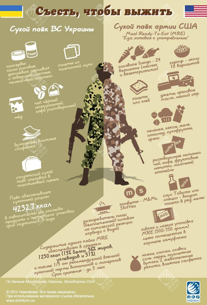 Украинские пайки vs американские пайки