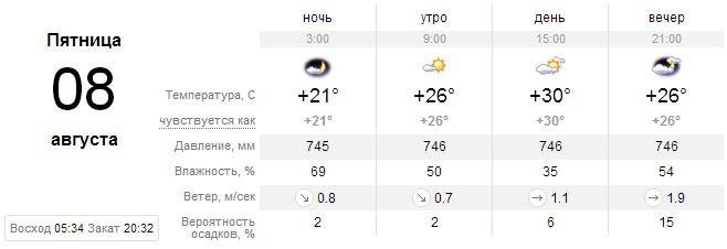Прогноз погоды на 8 августа, Киев
