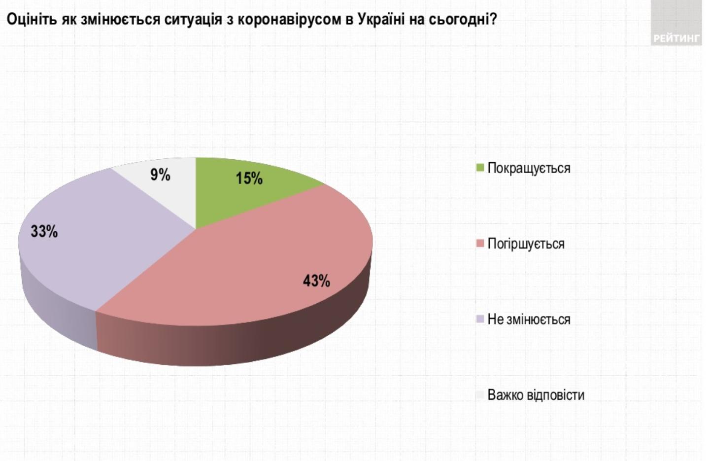 Опрос: Как изменилась ситуация с коронавирусом в Украине