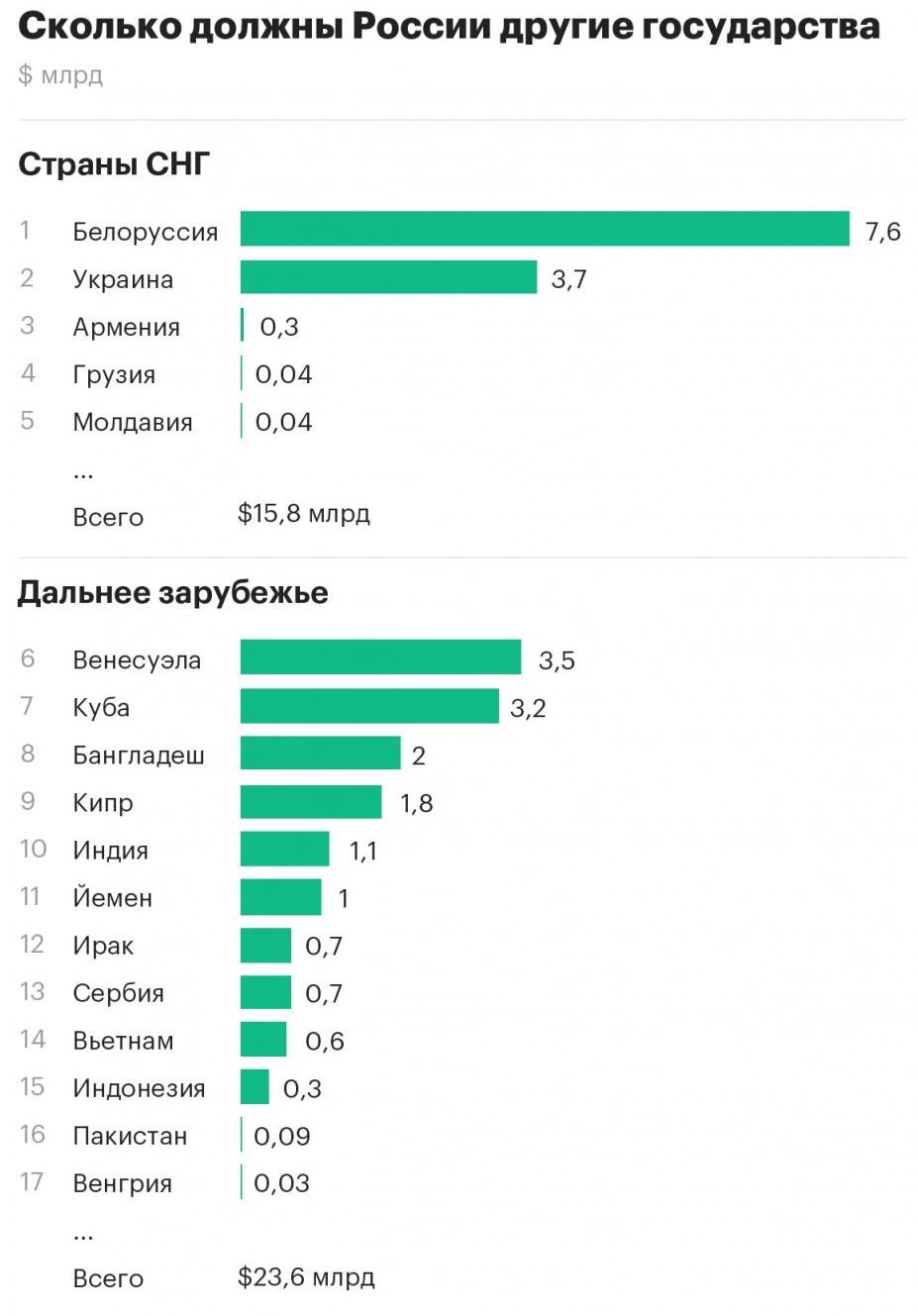 Рейтинг должников РФ