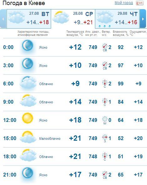 Индикаторы проца краснодар метео погода в кропоткине если