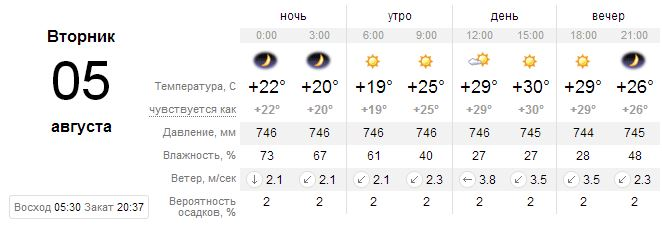 Прогноз погоды на 5 августа, Киев