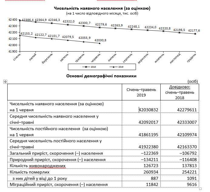 Данные Государственной службы статистики Украины