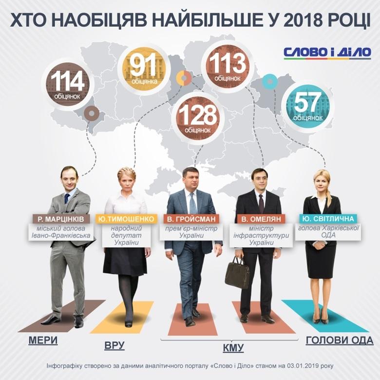 В лидеры по обещаниям украинцам попали Гройсман, Тимошенко и Омелян