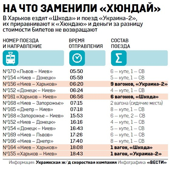 Поезда, которые курсируют вместо Hyundai