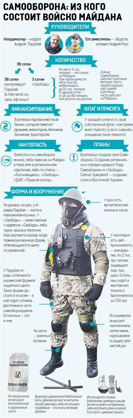 Самооборона Майдана (Инфографика)