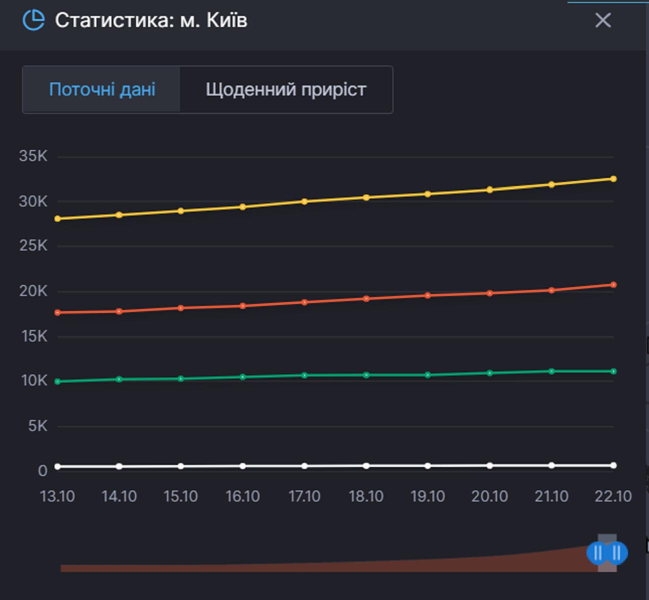 Статистика по Киеву
