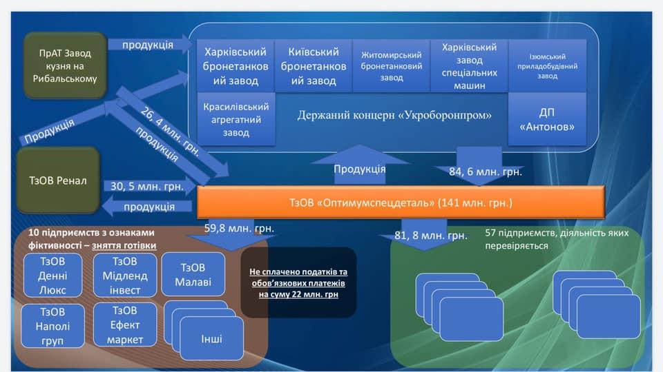 Луценко показал схему закупок с