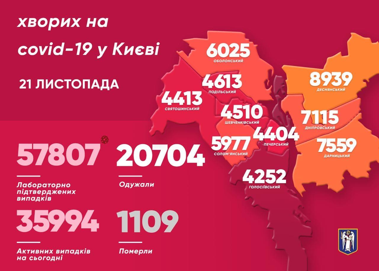 Коронавирус в Киеве 21 ноября: Статистика по районам