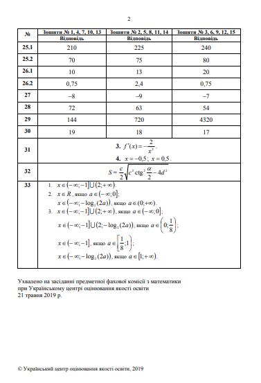 Правильные ответы ВНО-2019 математика