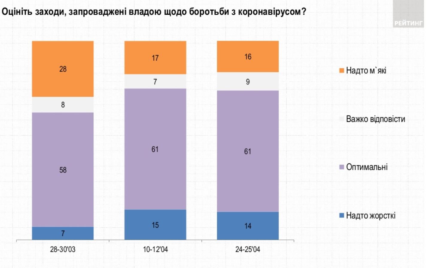 Опрос: Оцените действия властей по борьбе с коронавирусной инфекцией