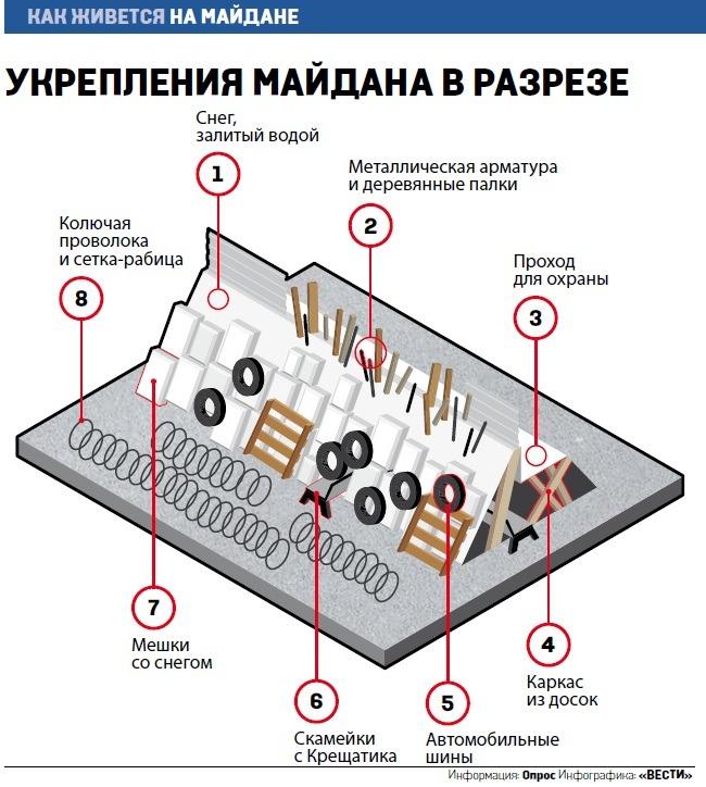 Баррикады Майдана в разрезе