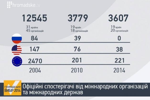 Россия не прислала наблюдателей на выборы президента Украины 2014