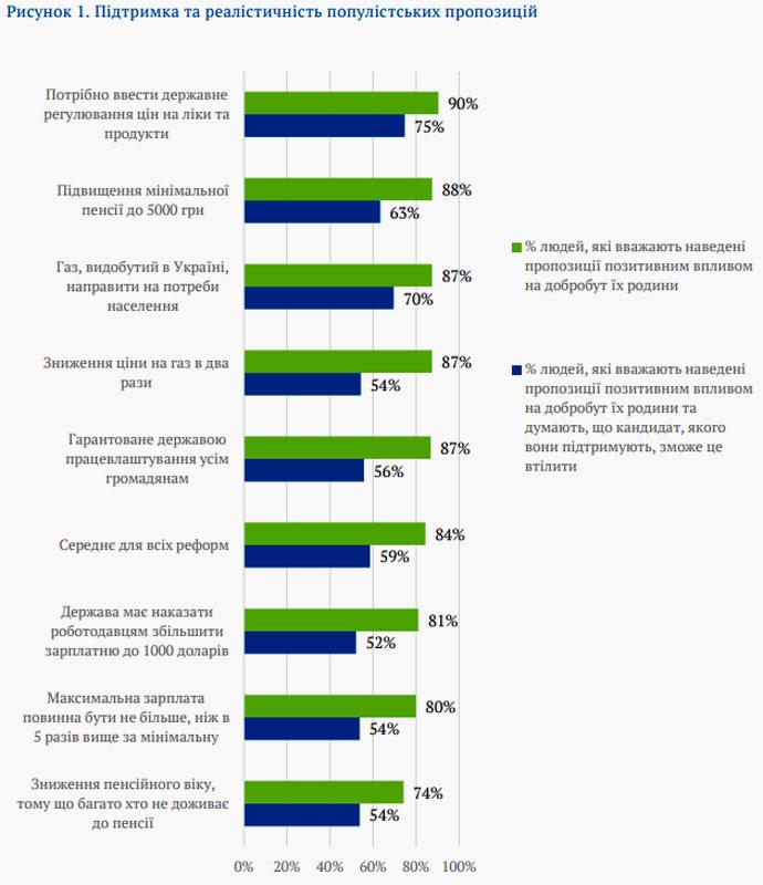 Отношение украинцев к типичным популистским идеям
