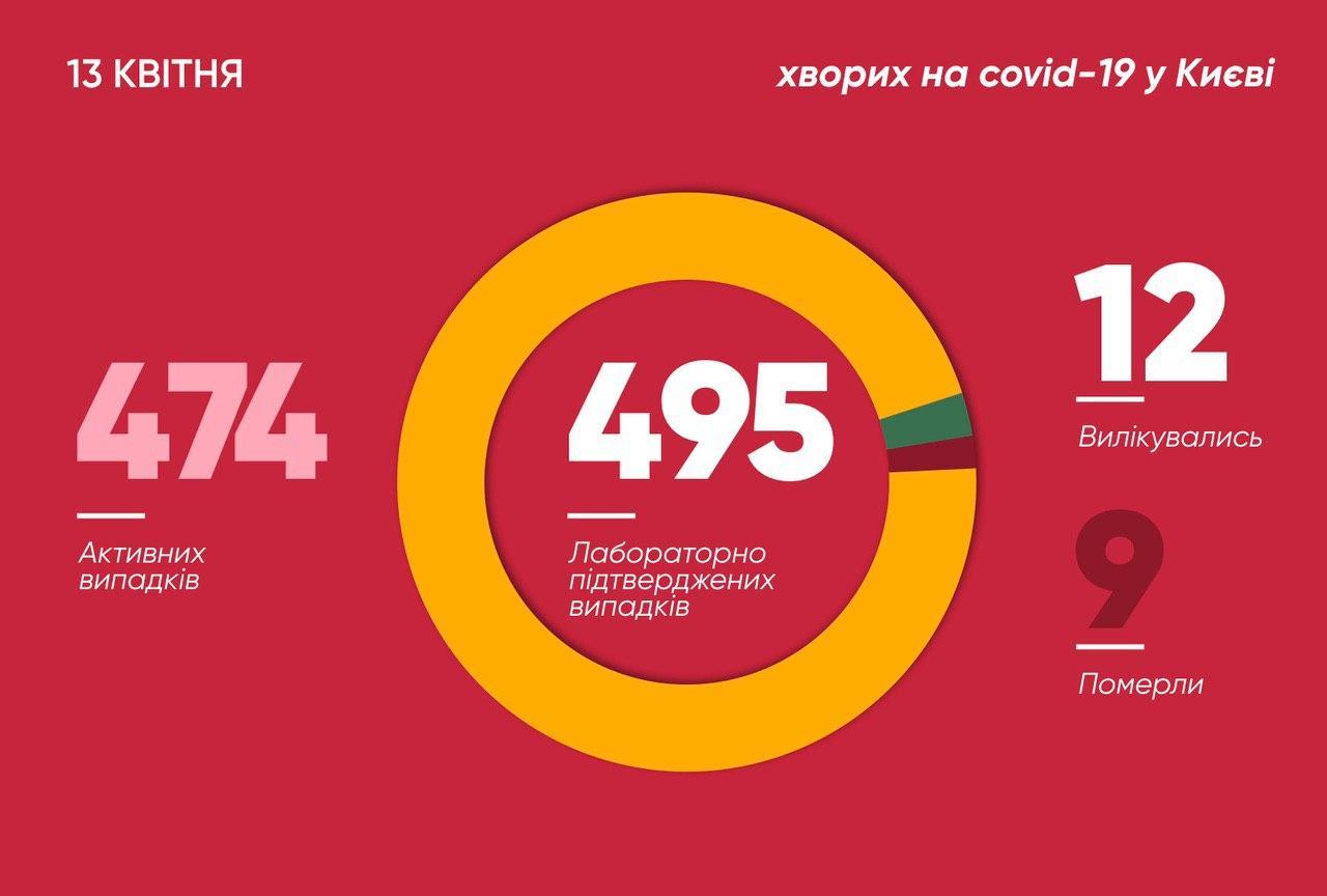 Число инфицированных в столице