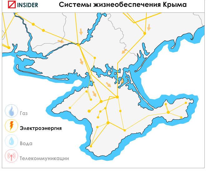 Обеспечение электроэнергией Крыма