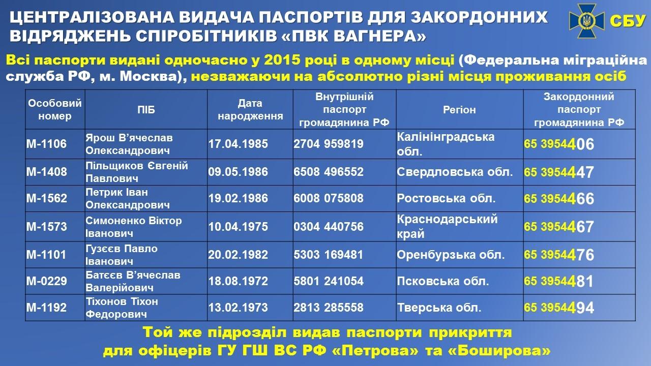 СБУ показала номера паспортов наемников