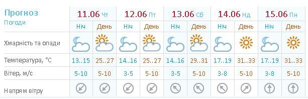 Прогноз погоды в Киеве на 11-14 июня