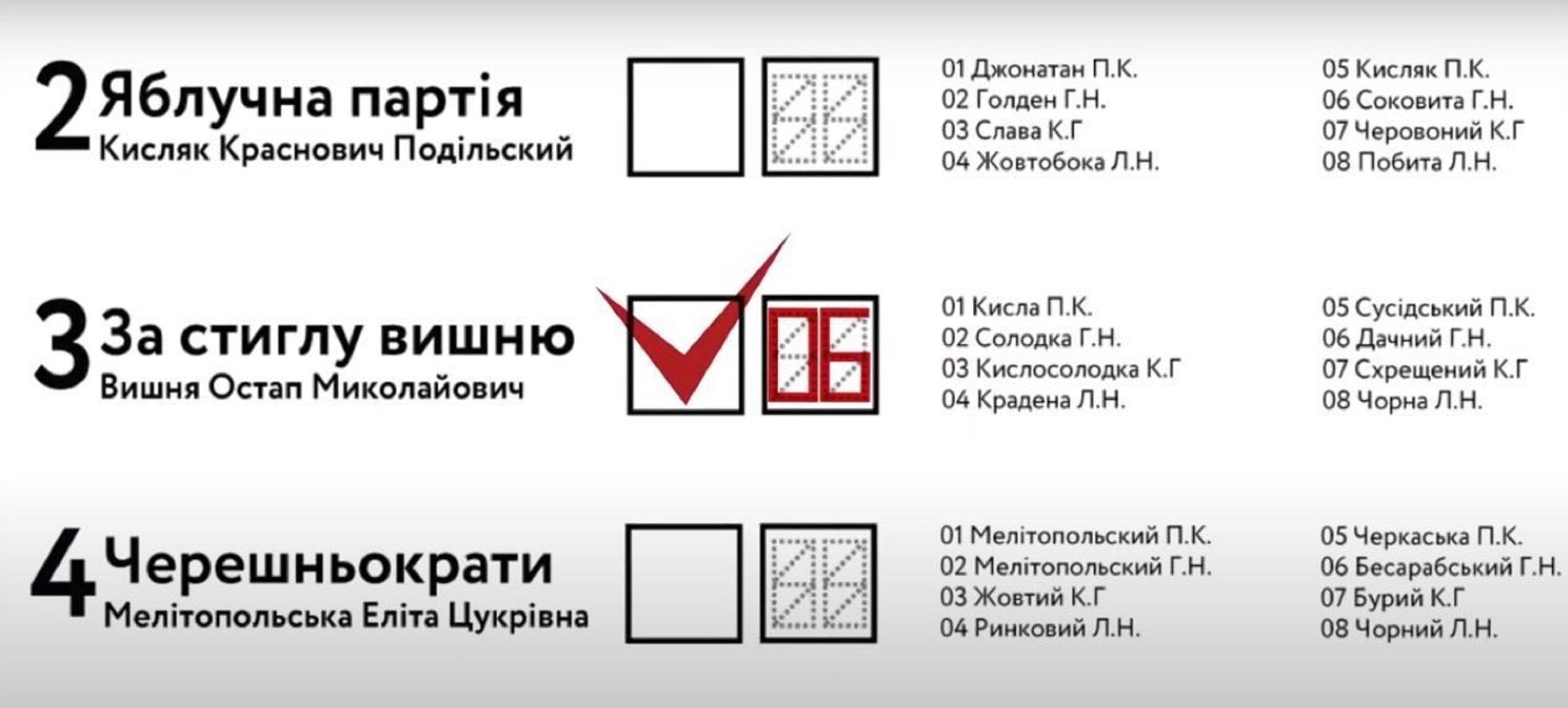 Партии и кандидаты