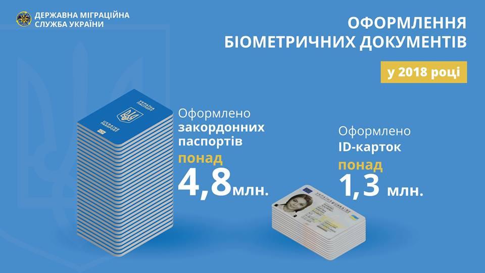 В ГМСУ отчитались о том, сколько паспортов украинцы оформили в 2018 году