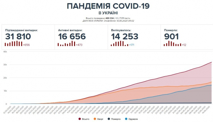 Пандемия коронавируса в Украине: Последние данные
