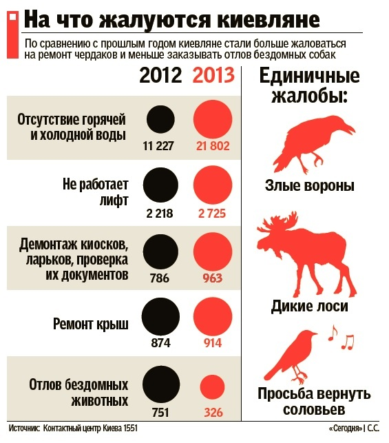На что жалуются киевляне (ИНФОГРАФИКА)