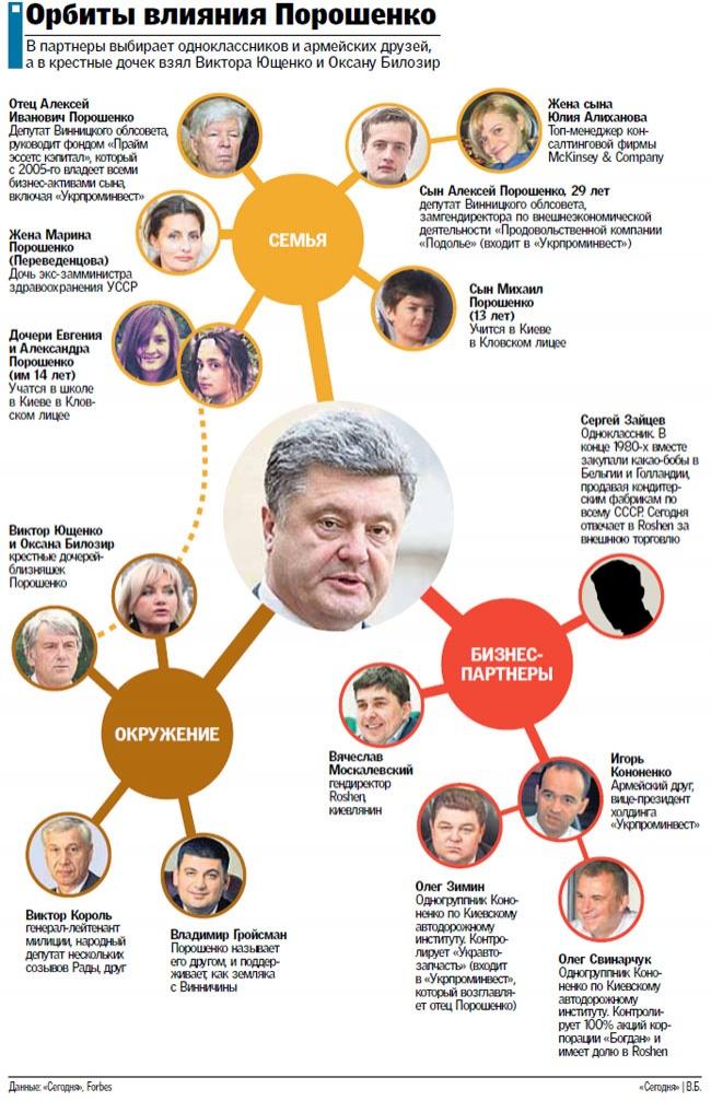 Связи Петра Порошенко