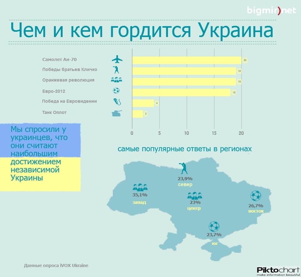 Главные достижения Украины за 22 года