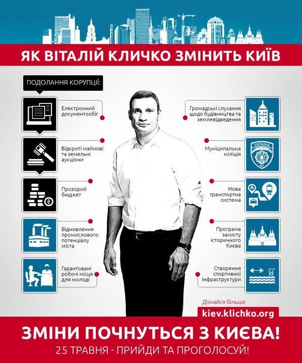 Предвыборные обещания Виталия Кличко