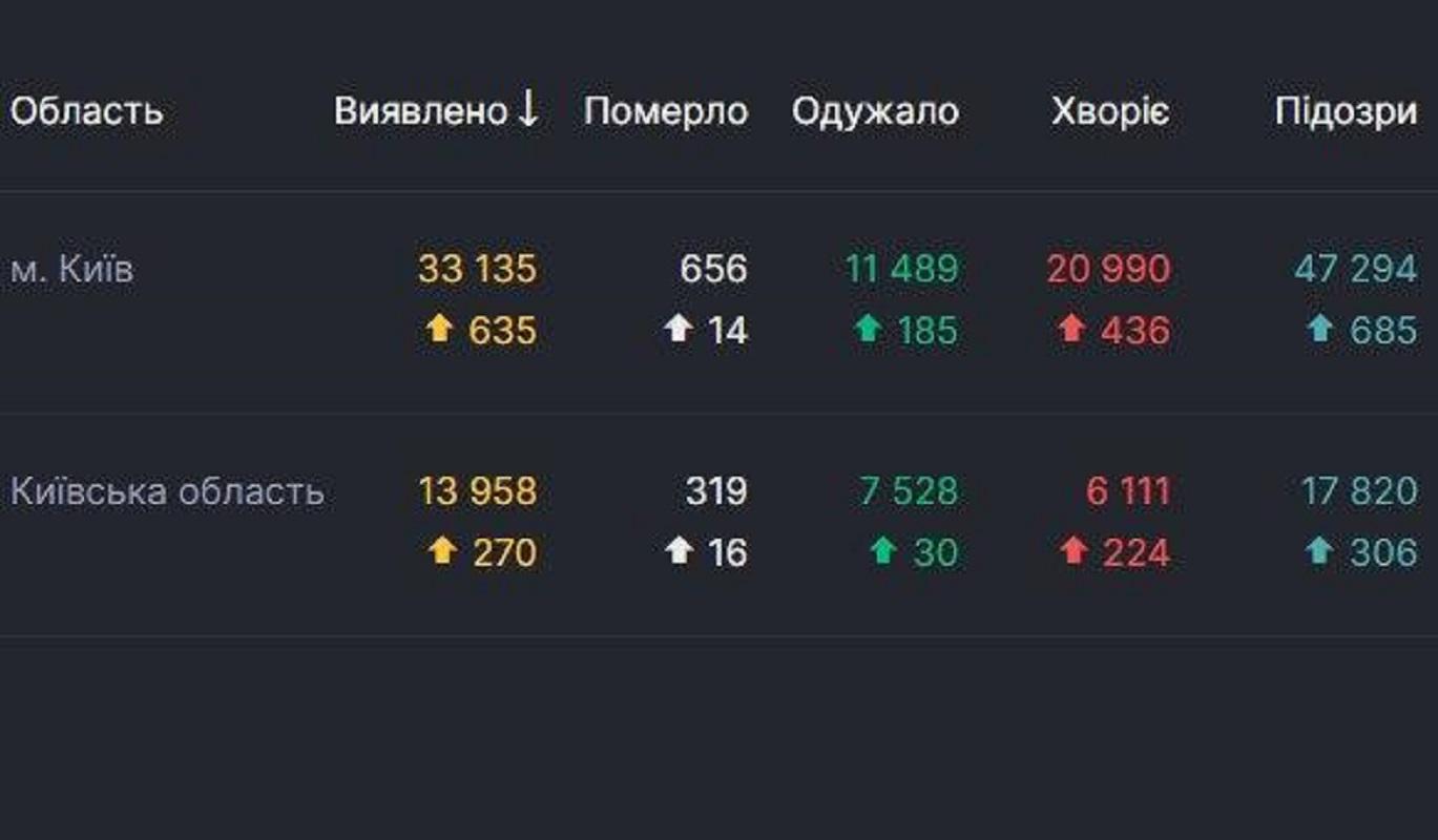 Данные СНБО по Киеву и области