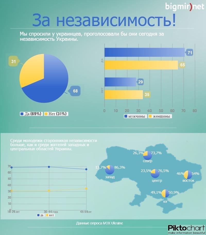 Половина жителей юга Украины не проголосовали бы за независимость