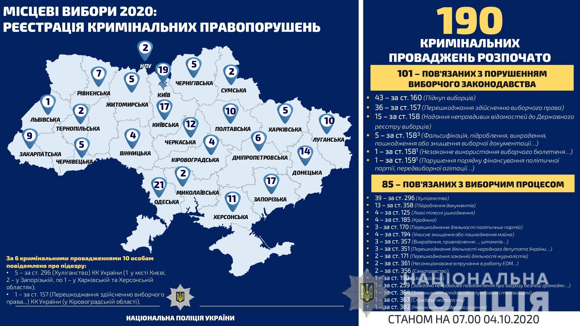 Полиция открыла 190 уголовных производств