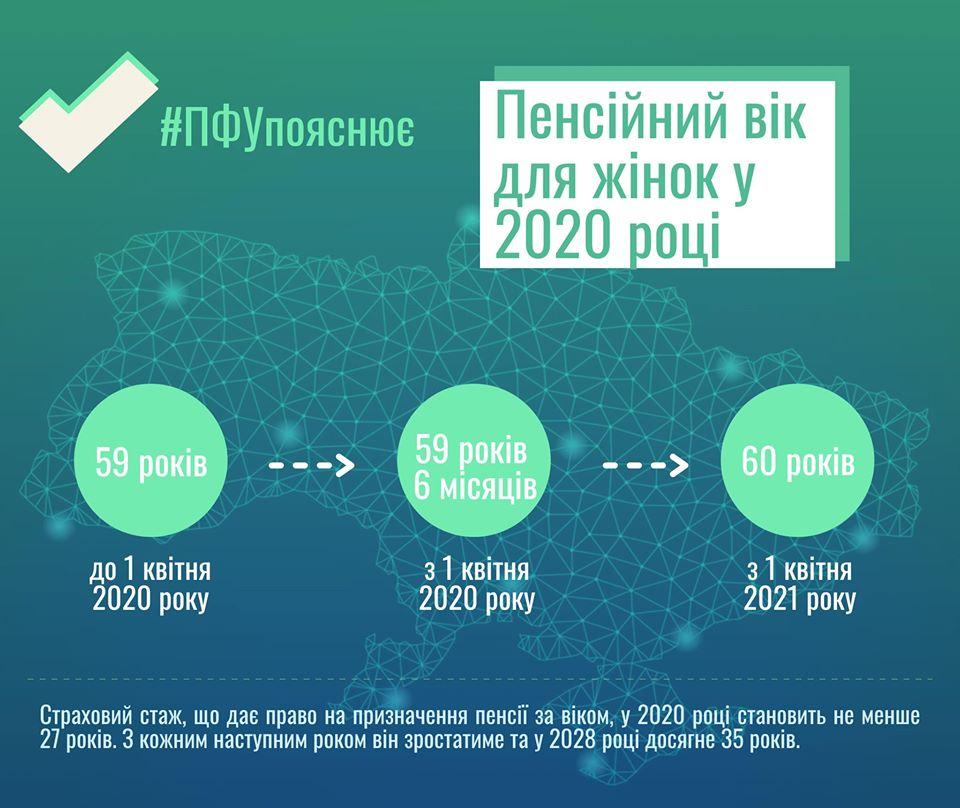В Украине повысили пенсионный возраст для женщин
