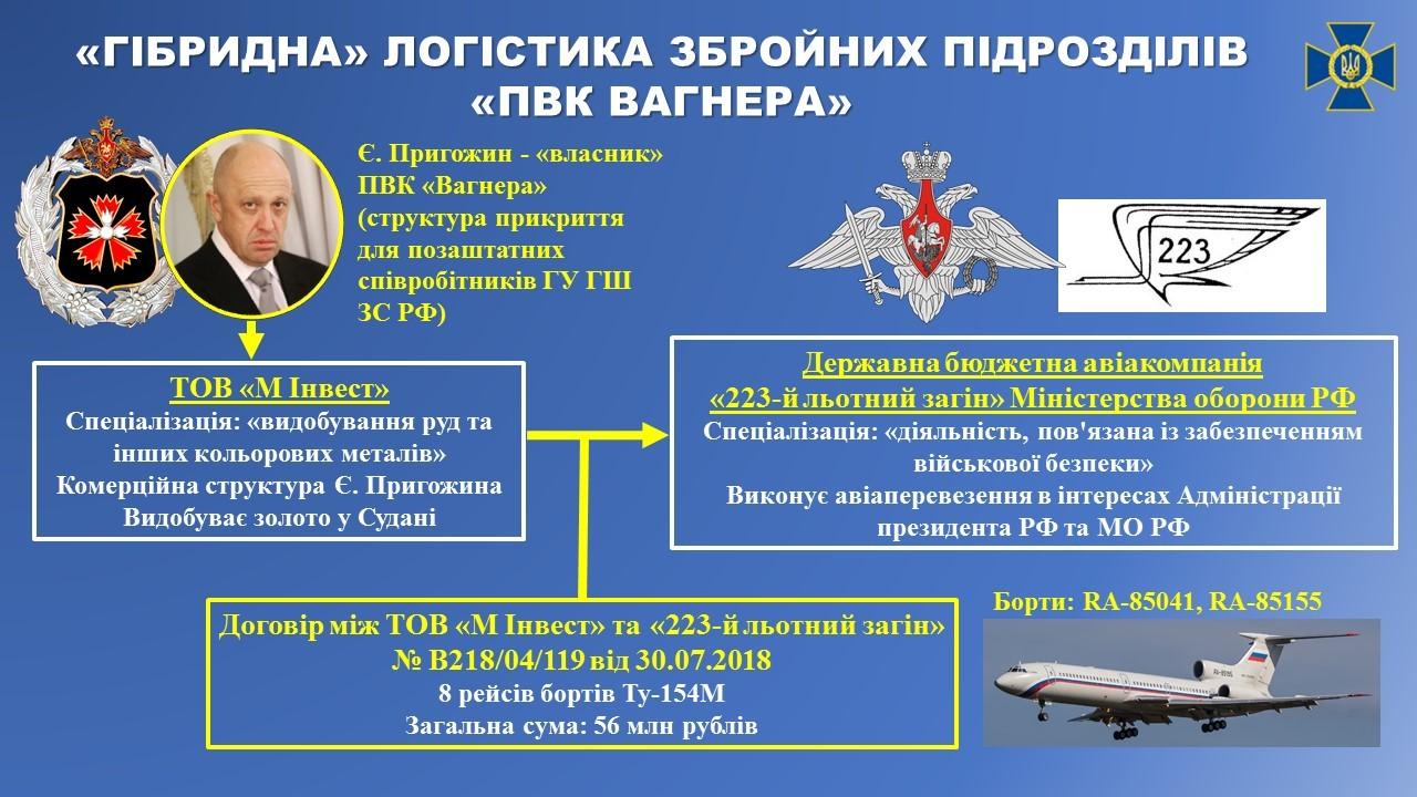 СБУ рассказала, как именно РФ поставляет наемников в страны Африки и Сирию