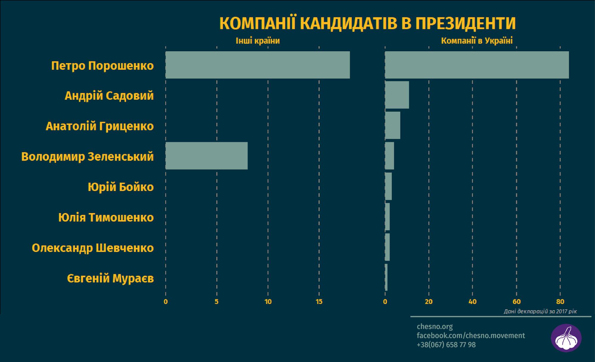 Движение проанализировало число компаний у десятки богатых кандидатов