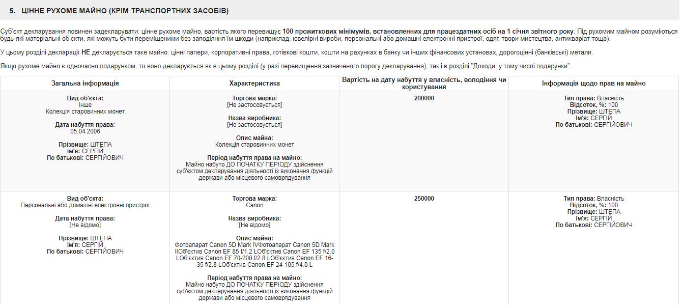 Декларация нардепа Сергея Штепы