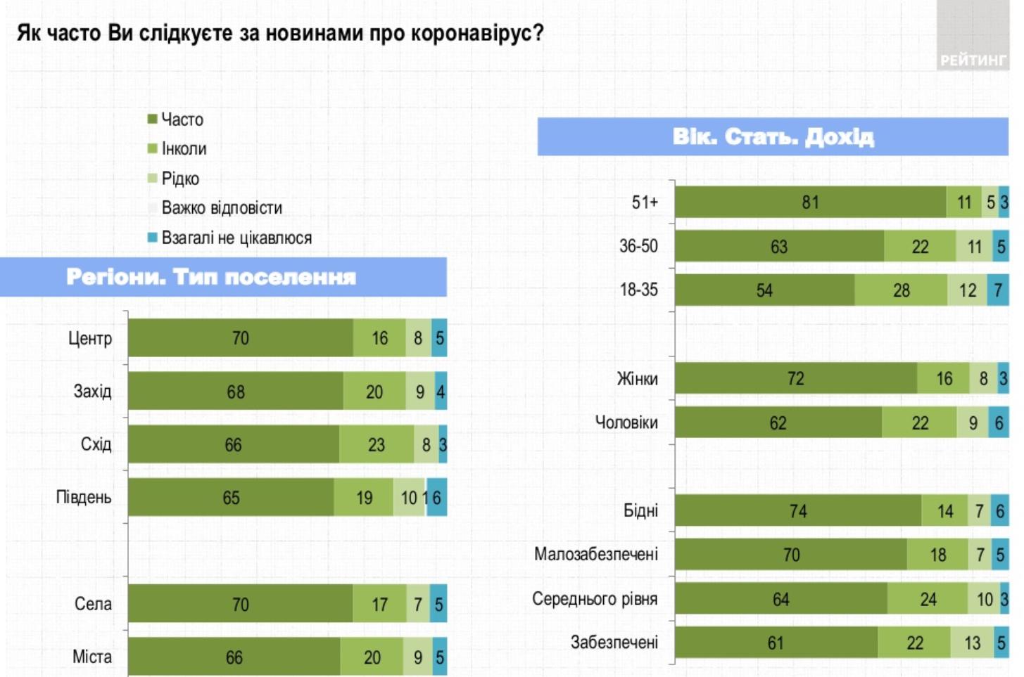 Опрос: Как часто вы следите за новостями о коронавирусе? (по регионам, полу и возрасту)