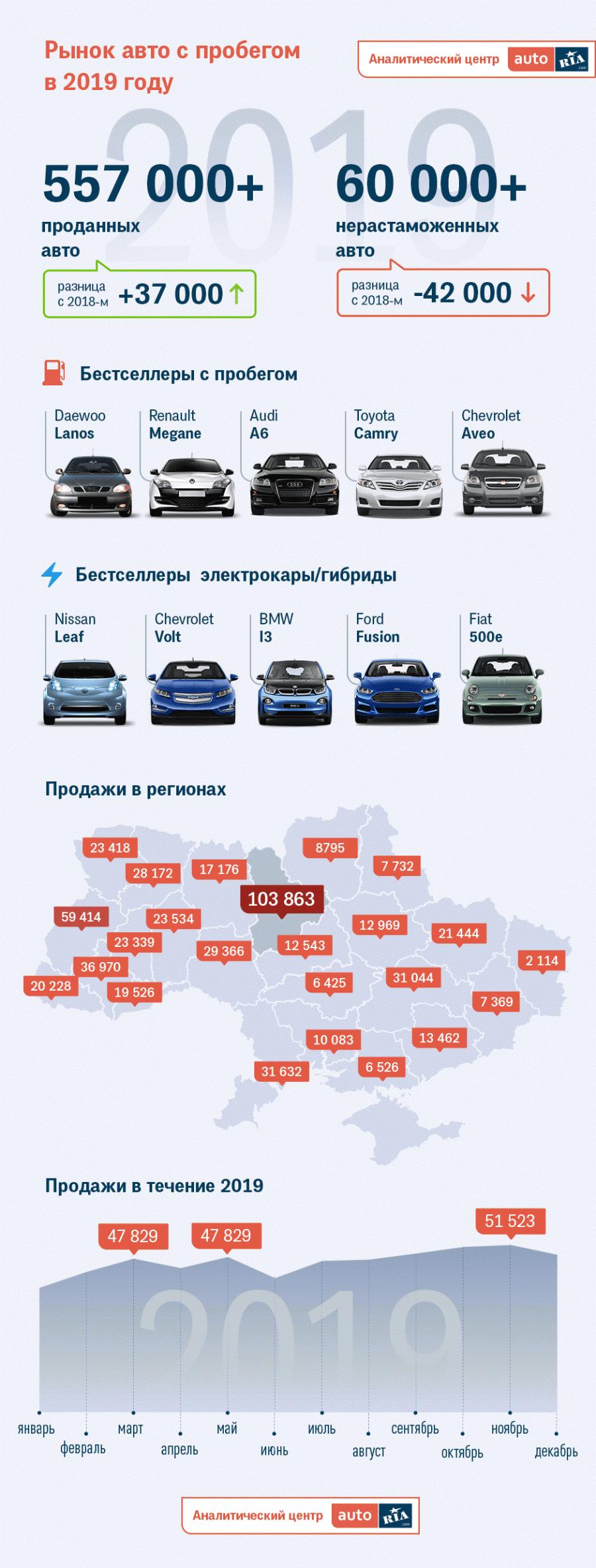 Активнее всего покупали б/у авто в Киевской области - каждое шестое авто продано именно в этом регионе