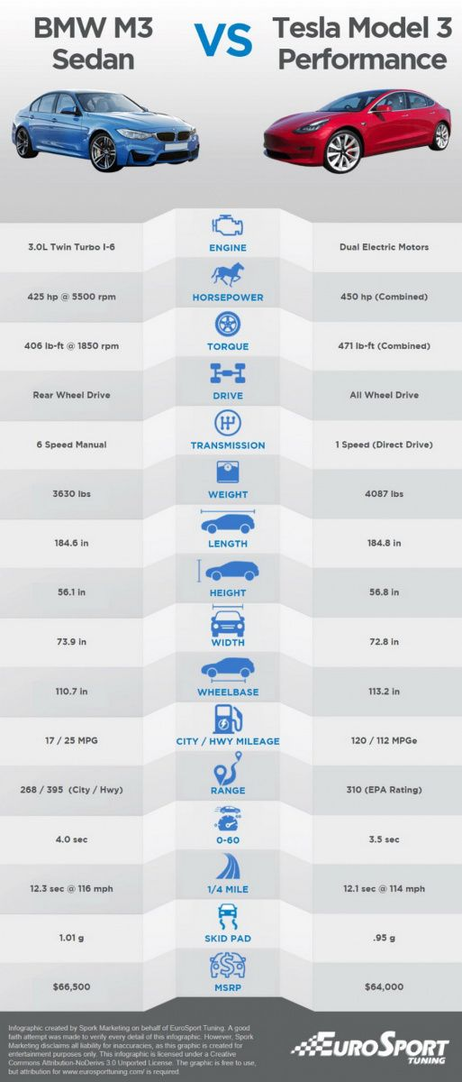 У Tesla больше мощность, разгон до 100 и лучше время при прохождении четверть мили