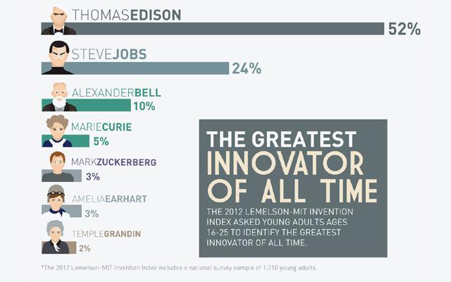 ТОП-5 великих инноваторов