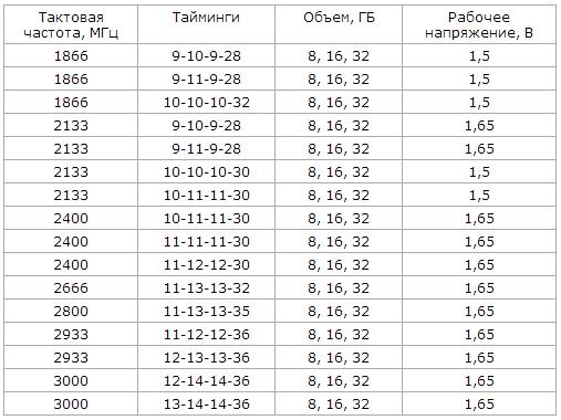 Geil Evo Potenza - cводная таблица технической спецификации